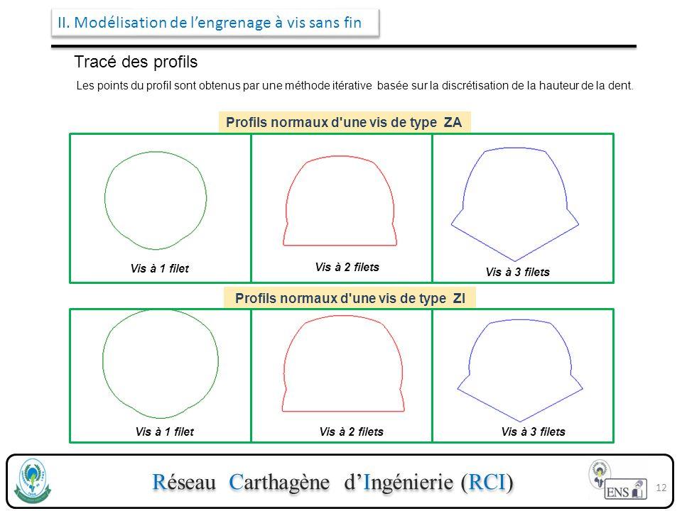 Réseau Carthagène dIngénierie (RCI) II. Modélisation de lengrenage à vis sans fin Tracé des profils Les points du profil sont obtenus par une méthode