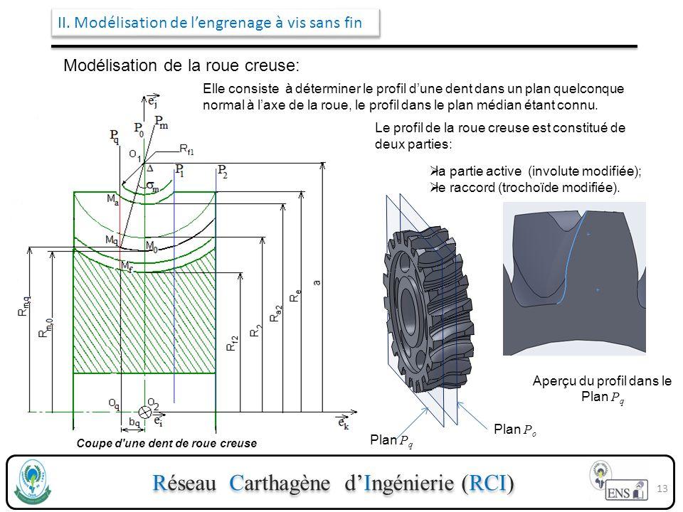 Réseau Carthagène dIngénierie (RCI) II. Modélisation de lengrenage à vis sans fin Modélisation de la roue creuse: Coupe d'une dent de roue creuse Le p