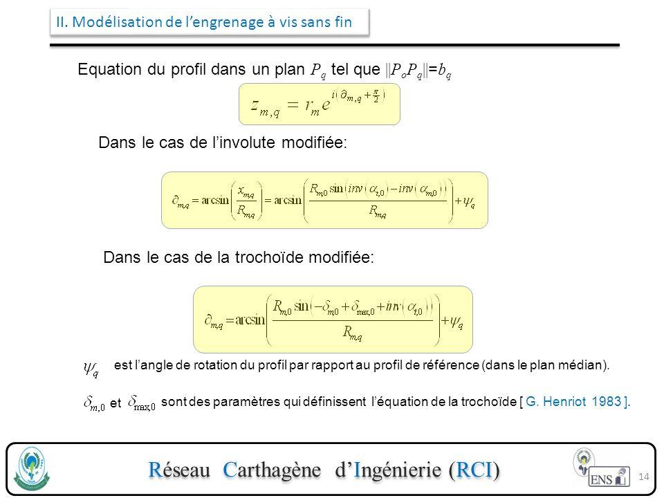 Réseau Carthagène dIngénierie (RCI) II. Modélisation de lengrenage à vis sans fin Equation du profil dans un plan P q tel que ||P o P q || = b q est l