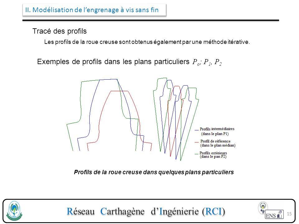 Réseau Carthagène dIngénierie (RCI) II. Modélisation de lengrenage à vis sans fin Tracé des profils Les profils de la roue creuse sont obtenus égaleme