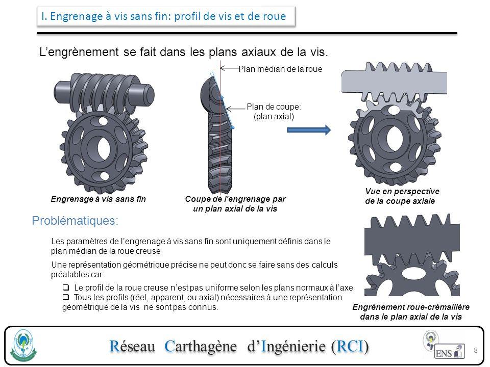 Réseau Carthagène dIngénierie (RCI) I. Engrenage à vis sans fin: profil de vis et de roue Lengrènement se fait dans les plans axiaux de la vis. Engren