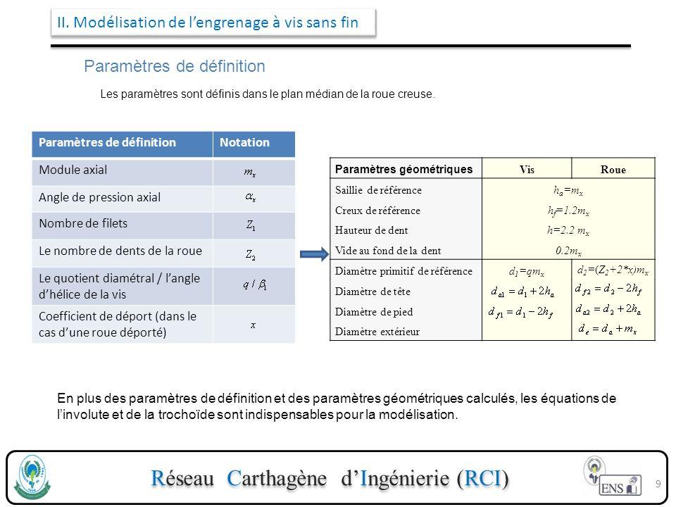 Réseau Carthagène dIngénierie (RCI) II. Modélisation de lengrenage à vis sans fin Paramètres de définition Les paramètres sont définis dans le plan mé
