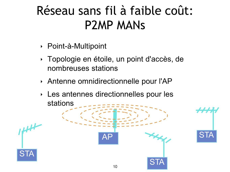 10 Réseau sans fil à faible coût: P2MP MANs Point-à-Multipoint Topologie en étoile, un point d accès, de nombreuses stations Antenne omnidirectionnelle pour l AP Les antennes directionnelles pour les stations STA AP