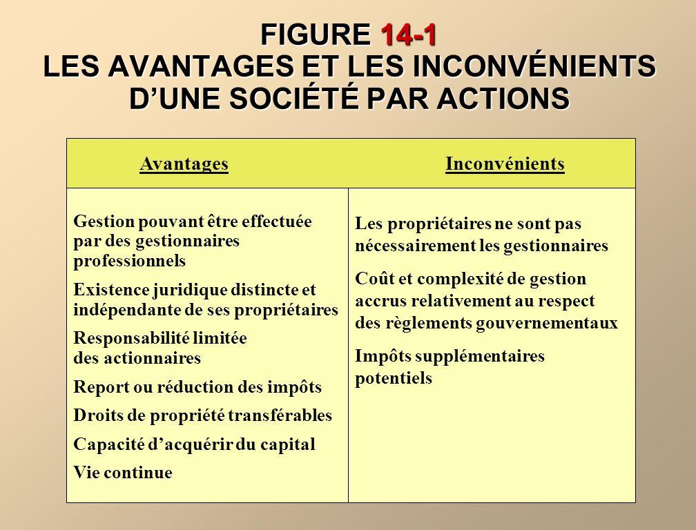 FIGURE 14-1 LES AVANTAGES ET LES INCONVÉNIENTS DUNE SOCIÉTÉ PAR ACTIONS Avantages Inconvénients Gestion pouvant être effectuée par des gestionnaires p