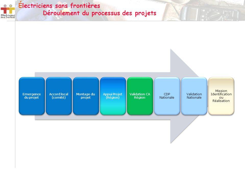 Électriciens sans frontières Déroulement du processus des projets Emergence du projet Accord local (comité) Montage du projet Appui Projet (Région) Va