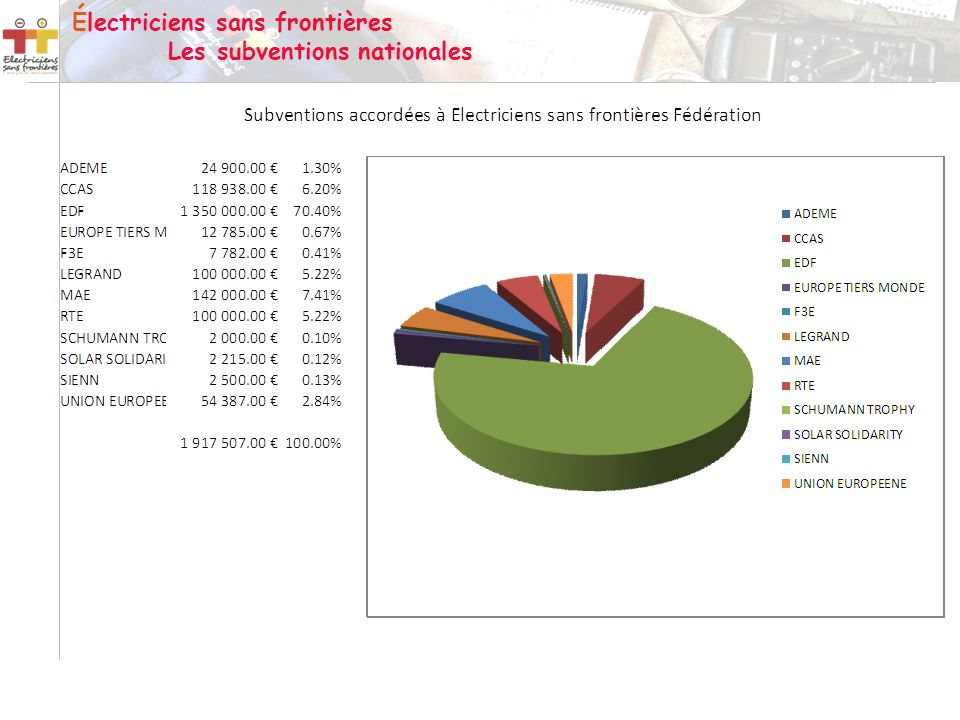 Électriciens sans frontières Les subventions nationales