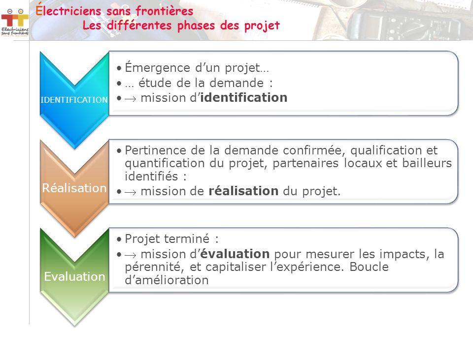 Électriciens sans frontières Les différentes phases des projet IDENTIFICATION Émergence dun projet… … étude de la demande : mission didentification Ré