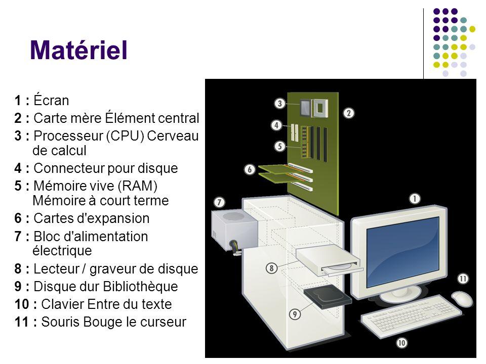 Matériel 1 : Écran 2 : Carte mère Élément central 3 : Processeur (CPU) Cerveau de calcul 4 : Connecteur pour disque 5 : Mémoire vive (RAM) Mémoire à c