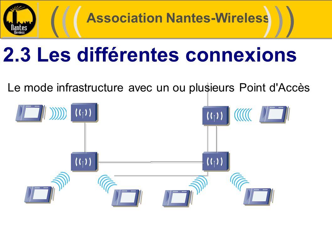 Association Nantes-Wireless (((((()))))) 2.3 Les différentes connexions Le mode infrastructure avec un ou plusieurs Point d'Accès