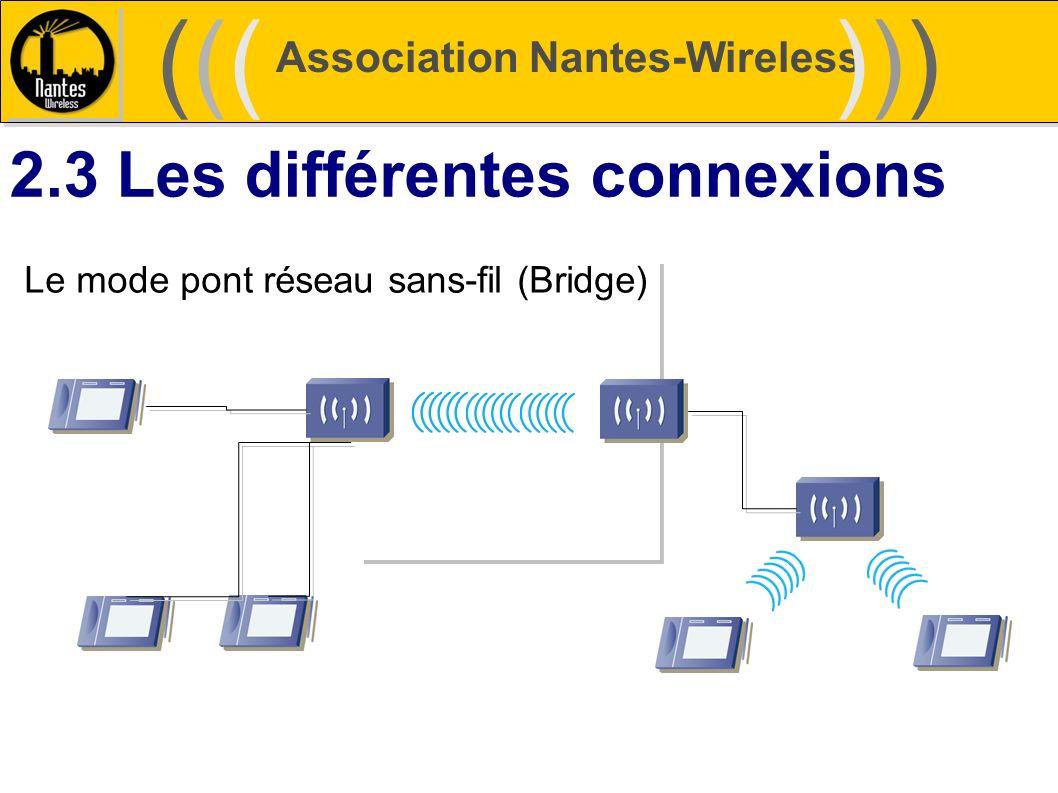 Association Nantes-Wireless (((((()))))) 2.3 Les différentes connexions Le mode pont réseau sans-fil (Bridge)