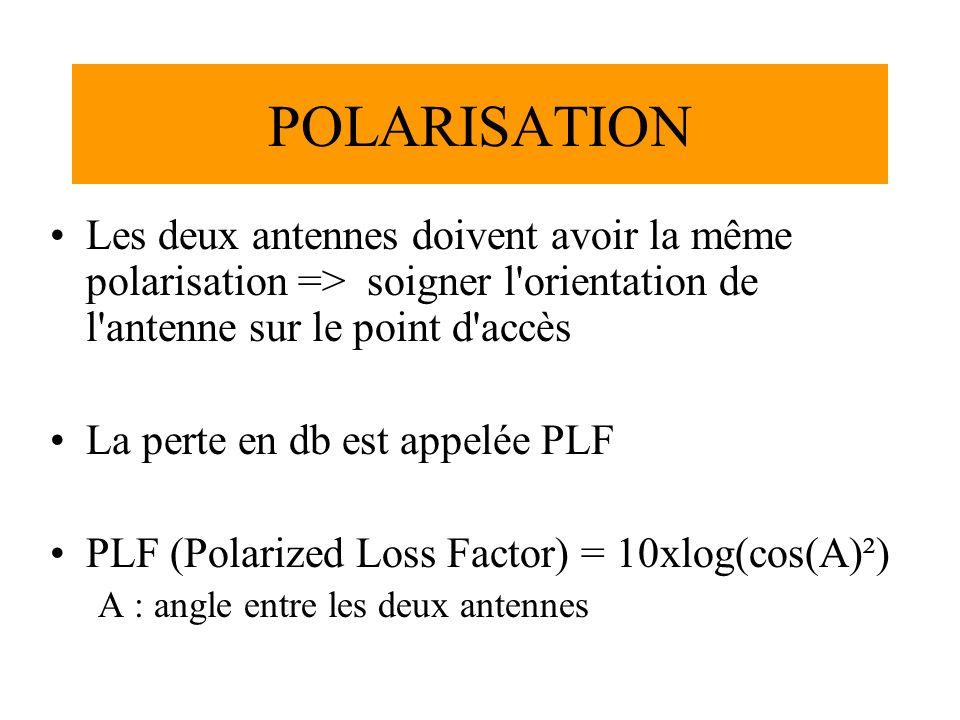 POLARISATION Les deux antennes doivent avoir la même polarisation => soigner l orientation de l antenne sur le point d accès La perte en db est appelée PLF PLF (Polarized Loss Factor) = 10xlog(cos(A)²) A : angle entre les deux antennes