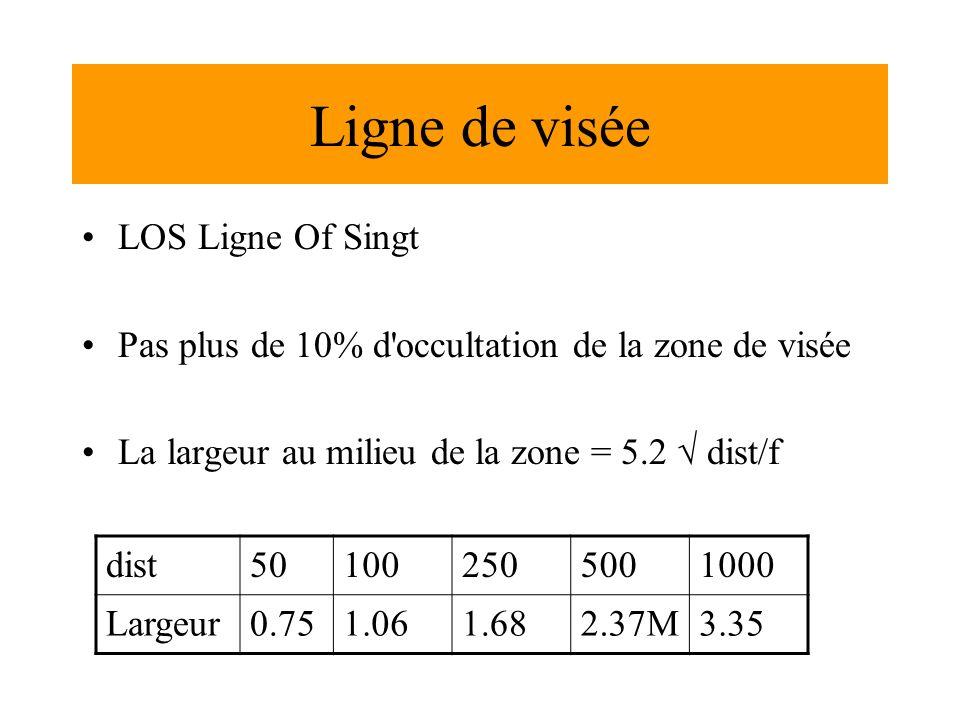 Ligne de visée LOS Ligne Of Singt Pas plus de 10% d occultation de la zone de visée La largeur au milieu de la zone = 5.2 dist/f dist501002505001000 Largeur0.751.061.682.37M3.35