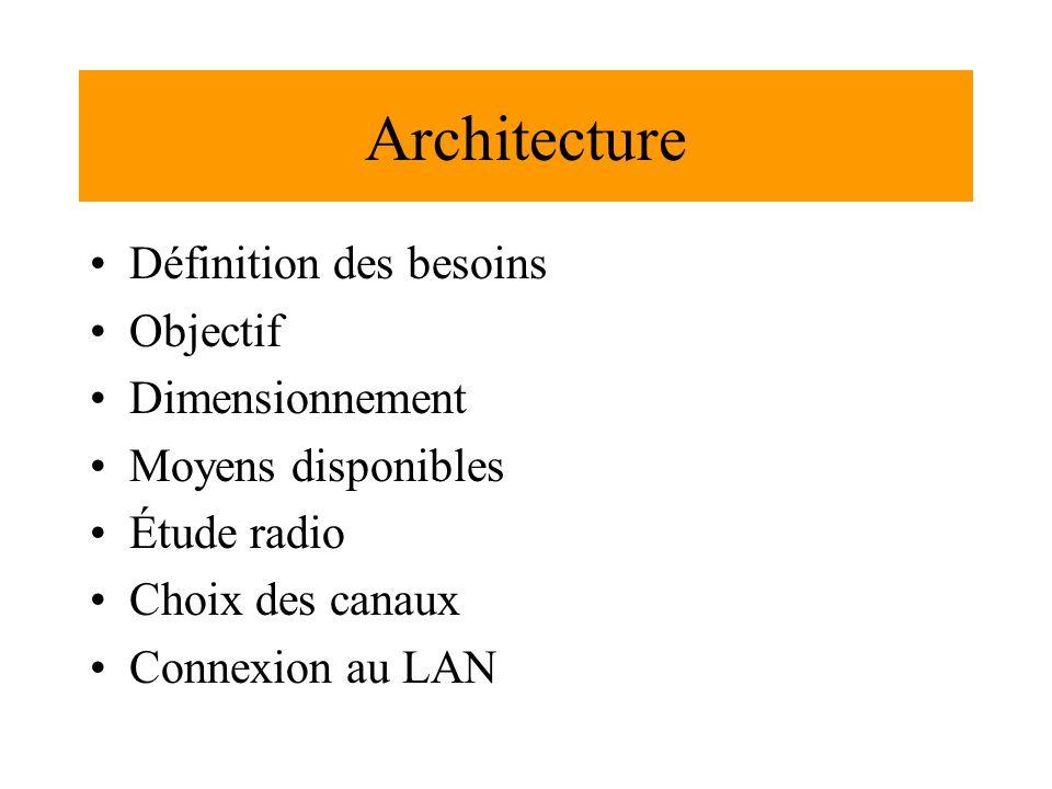 Architecture Définition des besoins Objectif Dimensionnement Moyens disponibles Étude radio Choix des canaux Connexion au LAN