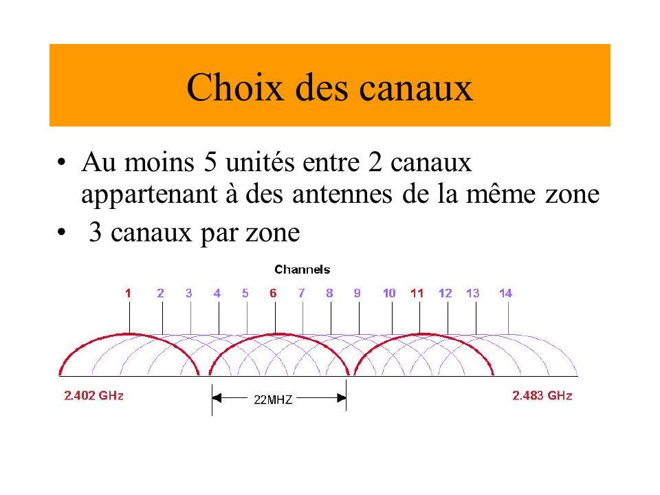 Choix des canaux Au moins 5 unités entre 2 canaux appartenant à des antennes de la même zone 3 canaux par zone