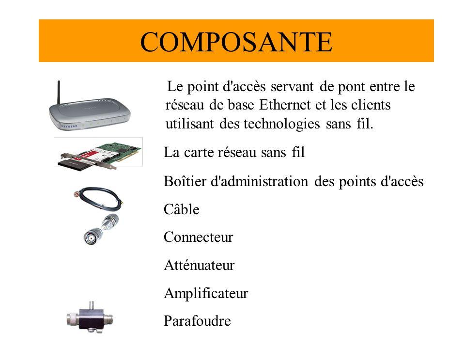 COMPOSANTE Le point d accès servant de pont entre le réseau de base Ethernet et les clients utilisant des technologies sans fil.