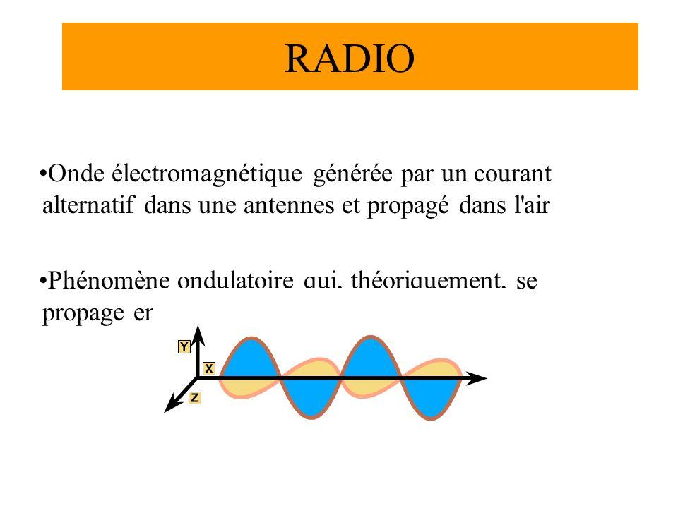RADIO Onde électromagnétique générée par un courant alternatif dans une antennes et propagé dans l air Phénomène ondulatoire qui, théoriquement, se propage en ligne direct