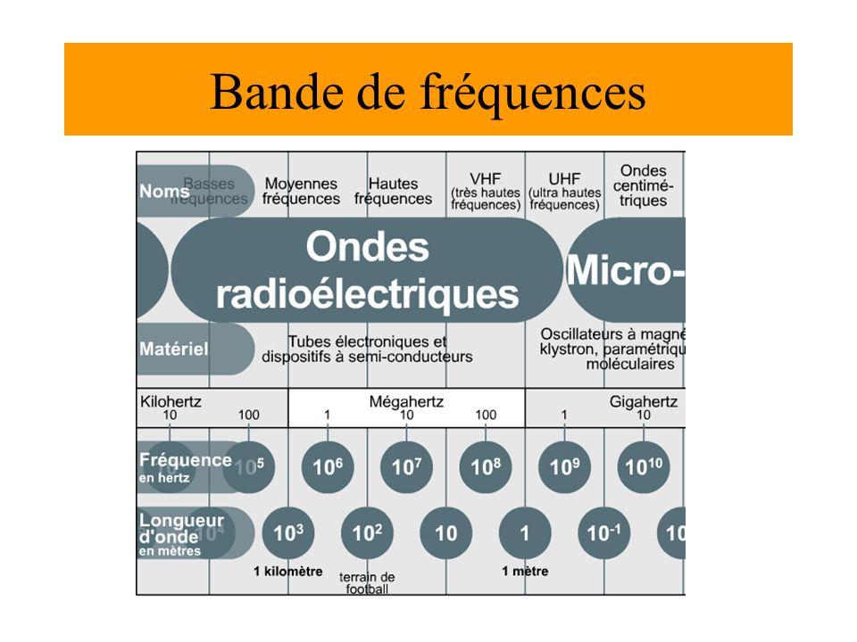 Bande de fréquences