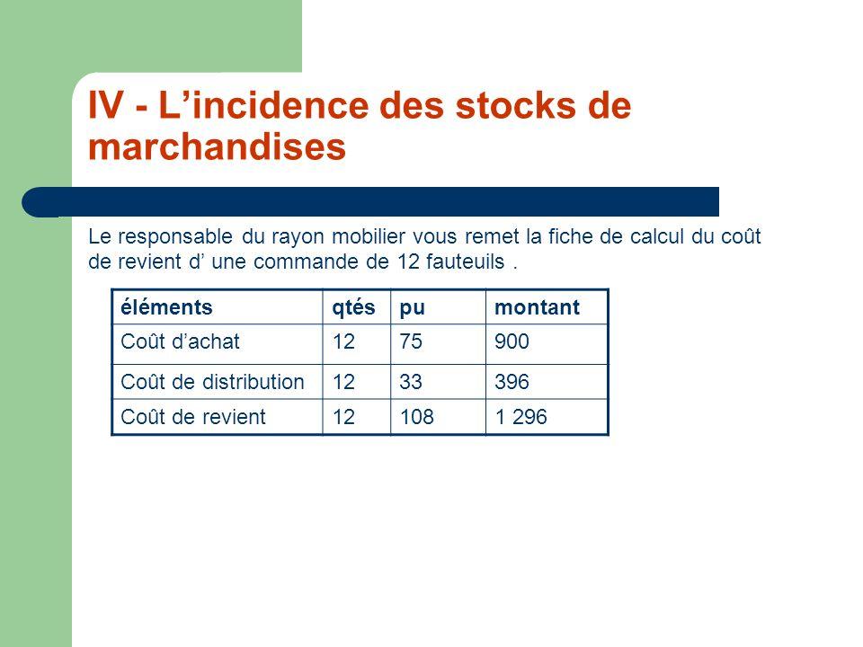 IV - Lincidence des stocks de marchandises Le responsable du rayon mobilier vous remet la fiche de calcul du coût de revient d une commande de 12 faut