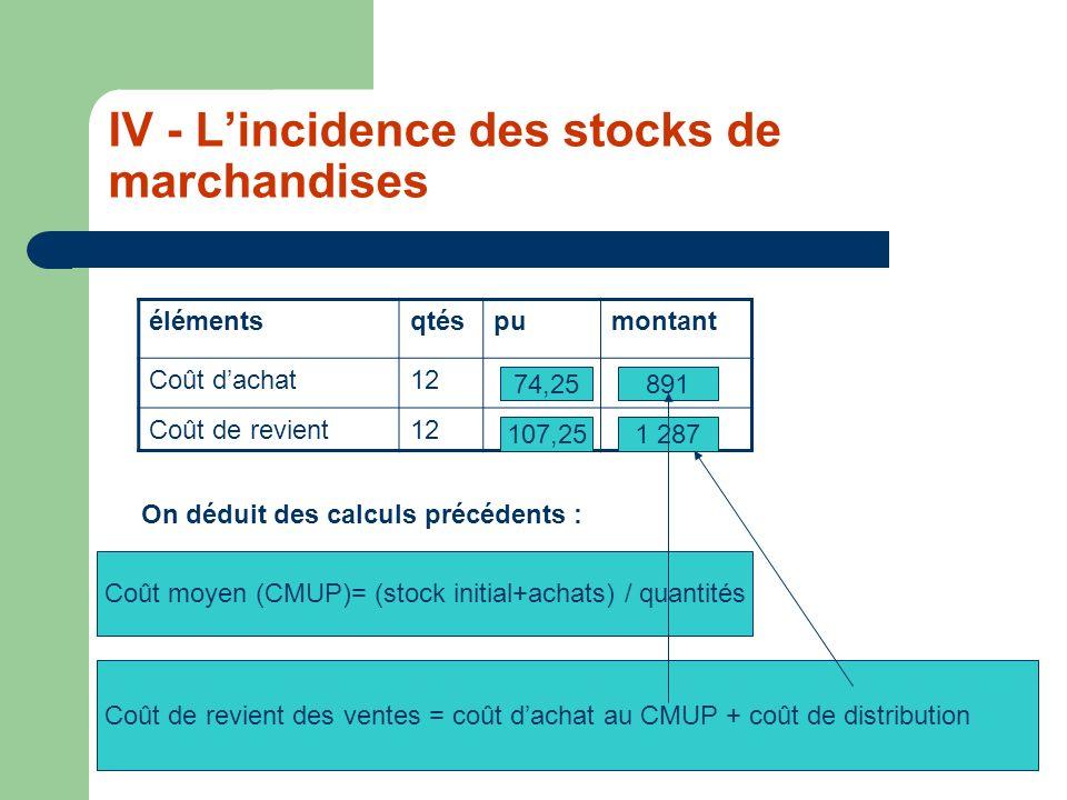 IV - Lincidence des stocks de marchandises élémentsqtéspumontant Coût dachat12 Coût de revient12 74,25891 1 287107,25 On déduit des calculs précédents