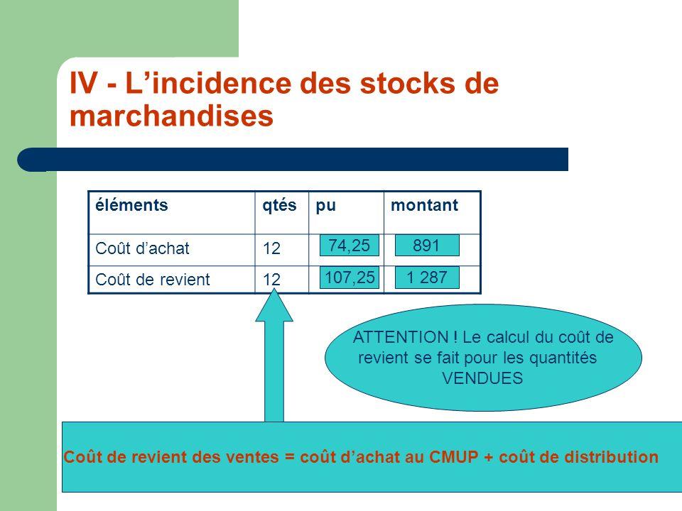IV - Lincidence des stocks de marchandises élémentsqtéspumontant Coût dachat12 Coût de revient12 74,25891 1 287107,25 Coût de revient des ventes = coû