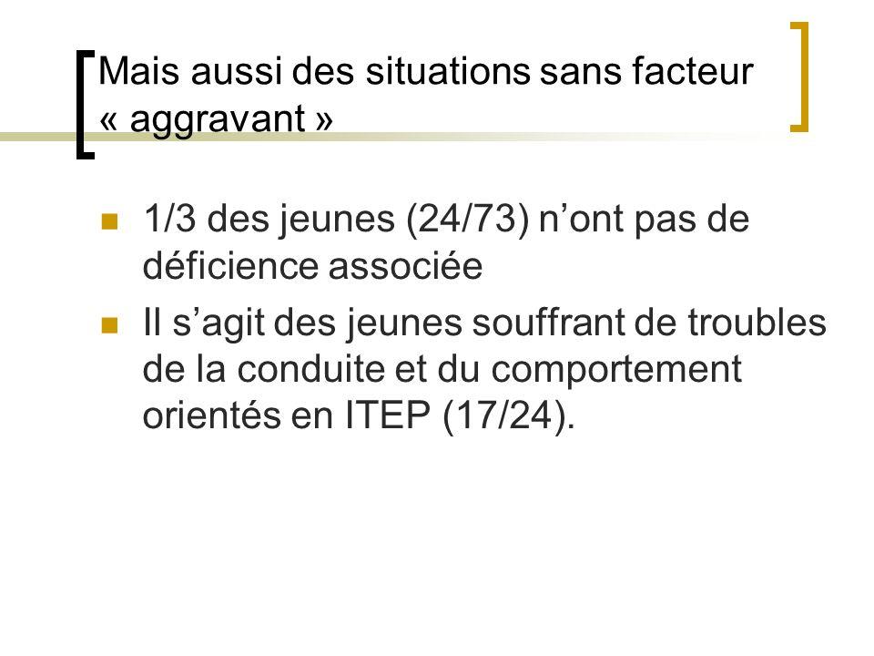 Mais aussi des situations sans facteur « aggravant » 1/3 des jeunes (24/73) nont pas de déficience associée Il sagit des jeunes souffrant de troubles de la conduite et du comportement orientés en ITEP (17/24).
