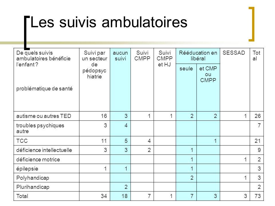 Les suivis ambulatoires De quels suivis ambulatoires bénéficie lenfant .