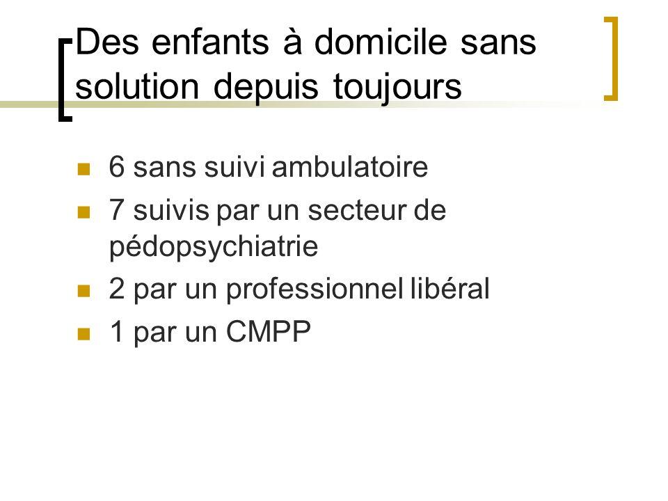 Des enfants à domicile sans solution depuis toujours 6 sans suivi ambulatoire 7 suivis par un secteur de pédopsychiatrie 2 par un professionnel libéral 1 par un CMPP