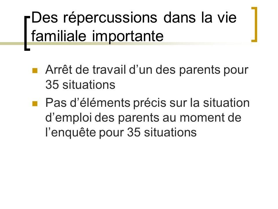 Des répercussions dans la vie familiale importante Arrêt de travail dun des parents pour 35 situations Pas déléments précis sur la situation demploi des parents au moment de lenquête pour 35 situations