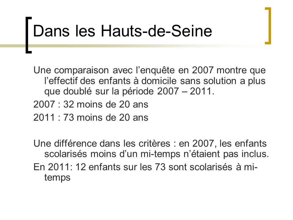 Dans les Hauts-de-Seine Une comparaison avec lenquête en 2007 montre que leffectif des enfants à domicile sans solution a plus que doublé sur la période 2007 – 2011.