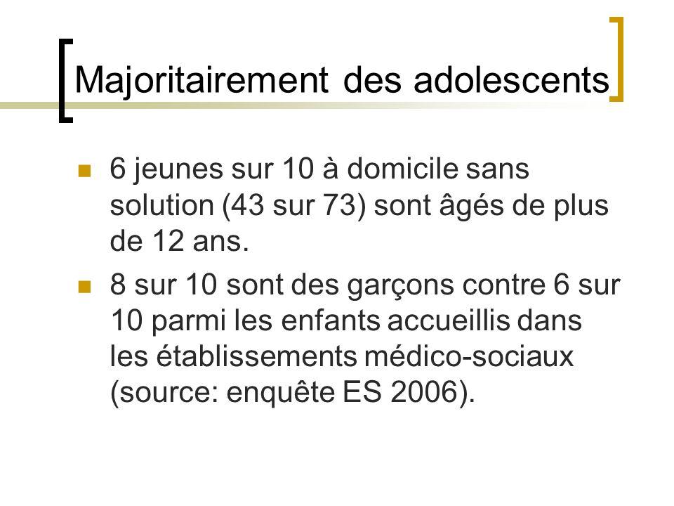 Majoritairement des adolescents 6 jeunes sur 10 à domicile sans solution (43 sur 73) sont âgés de plus de 12 ans.