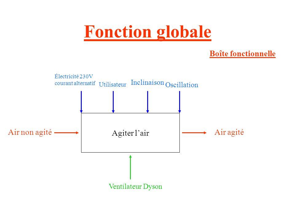 Pourquoi lobjet a-t-il été créé? Air Ventilateur Dyson sans hélices Personne ayant chaud Agiter lair Bête à cornes