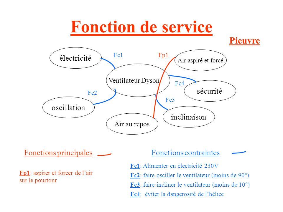 Fonction globale Ventilateur Dyson Air non agitéAir agité Électricité 230V courant alternatif Utilisateur Inclinaison Oscillation Boîte fonctionnelle