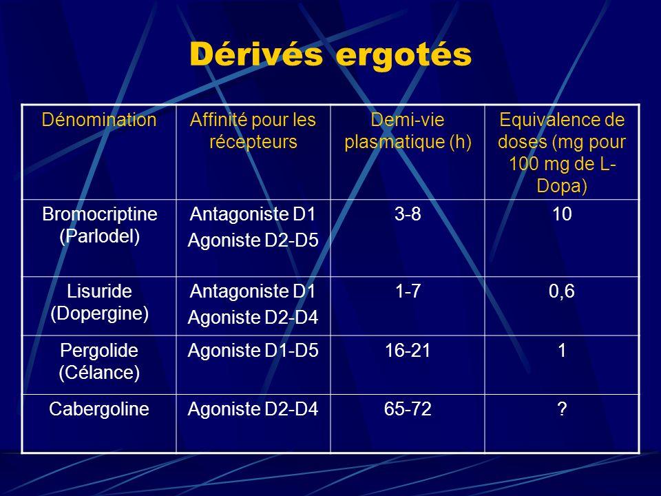 Dérivés ergotés DénominationAffinité pour les récepteurs Demi-vie plasmatique (h) Equivalence de doses (mg pour 100 mg de L- Dopa) Bromocriptine (Parl