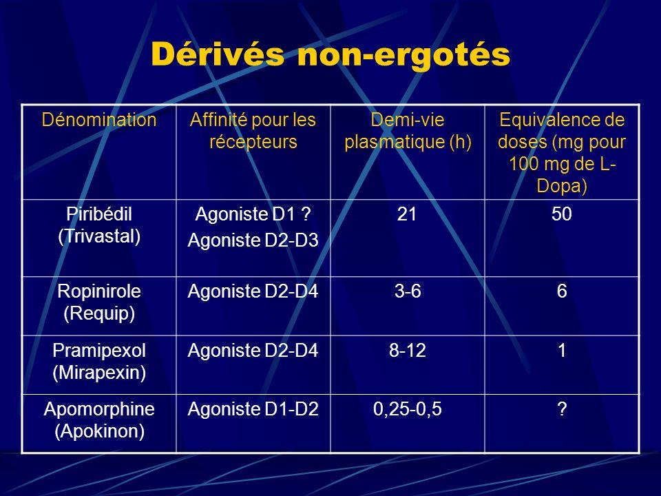 DénominationAffinité pour les récepteurs Demi-vie plasmatique (h) Equivalence de doses (mg pour 100 mg de L- Dopa) Piribédil (Trivastal) Agoniste D1 ?