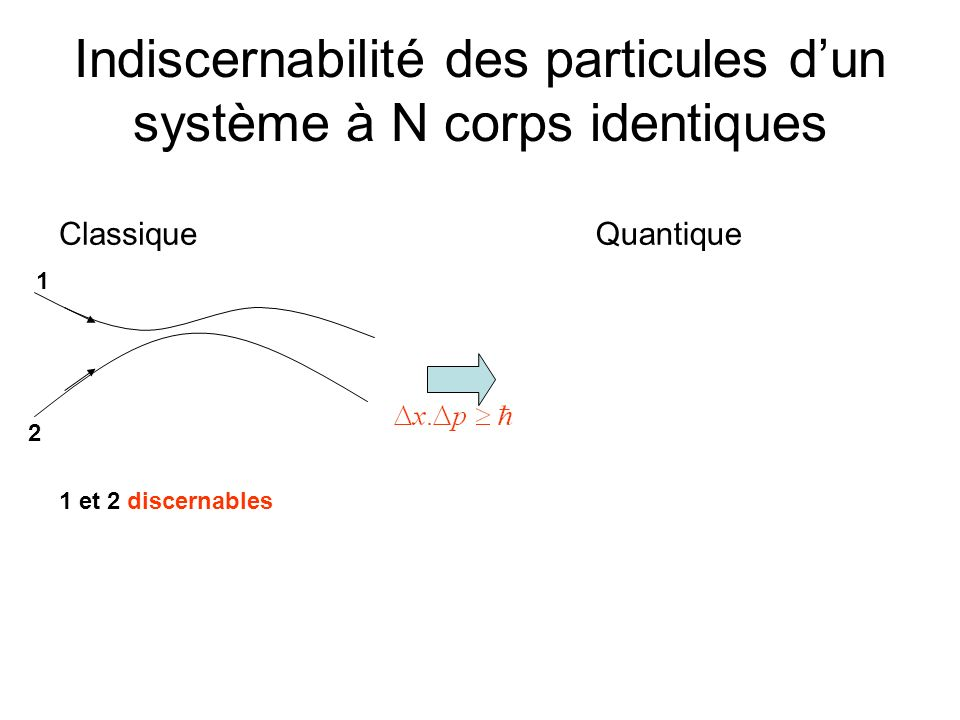 Indiscernabilité des particules dun système à N corps identiques ClassiqueQuantique 1 2 1 et 2 discernables 1 2