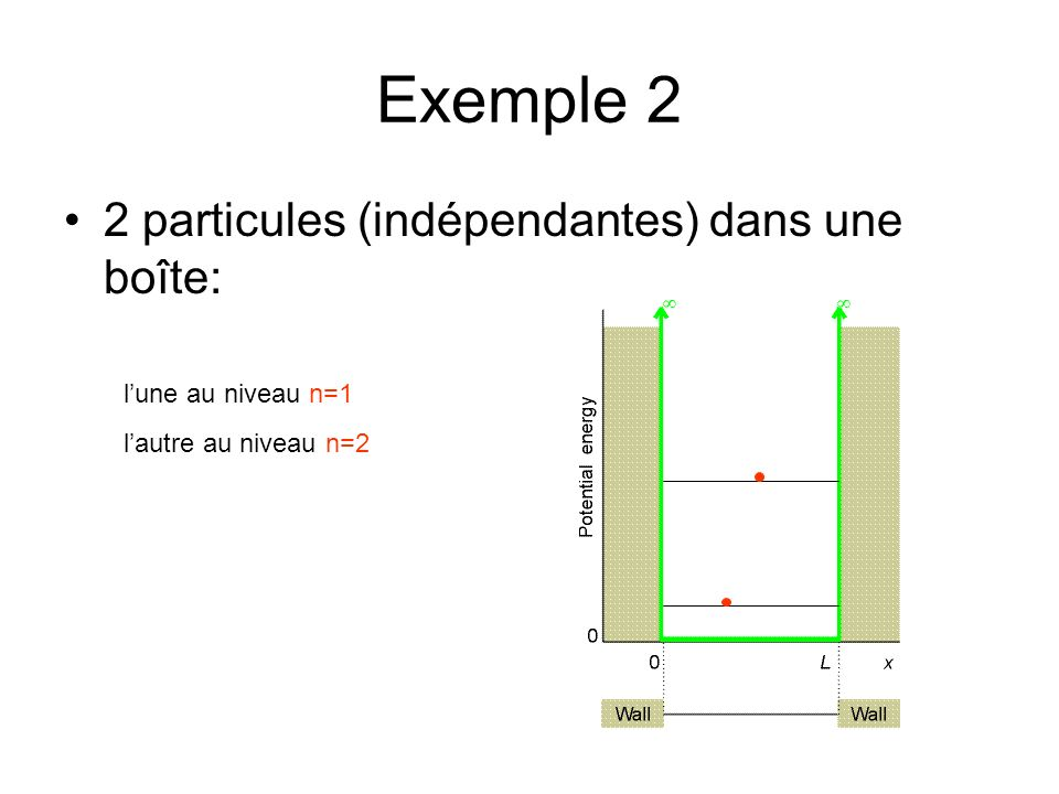 Exemple 2 2 particules (indépendantes) dans une boîte: lune au niveau n=1 lautre au niveau n=2