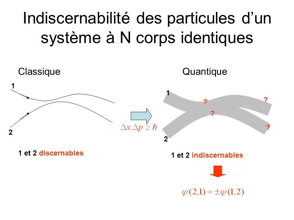 Indiscernabilité des particules dun système à N corps identiques ClassiqueQuantique 1 2 1 et 2 discernables 1 2 ? ? ? ? 1 et 2 indiscernables
