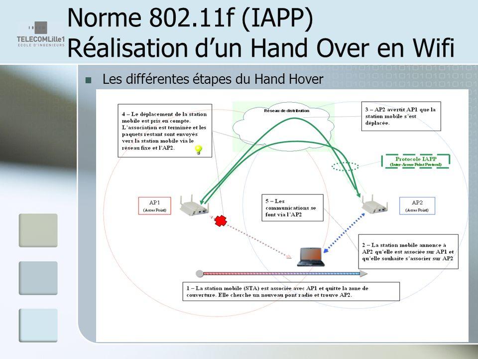 Norme 802.11f (IAPP) Réalisation dun Hand Over en Wifi Les différentes étapes du Hand Hover