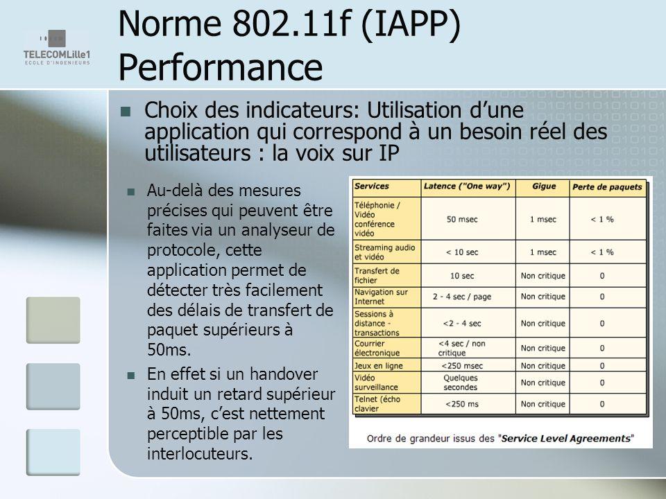 Norme 802.11f (IAPP) Performance Choix des indicateurs: Utilisation dune application qui correspond à un besoin réel des utilisateurs : la voix sur IP Au-delà des mesures précises qui peuvent être faites via un analyseur de protocole, cette application permet de détecter très facilement des délais de transfert de paquet supérieurs à 50ms.