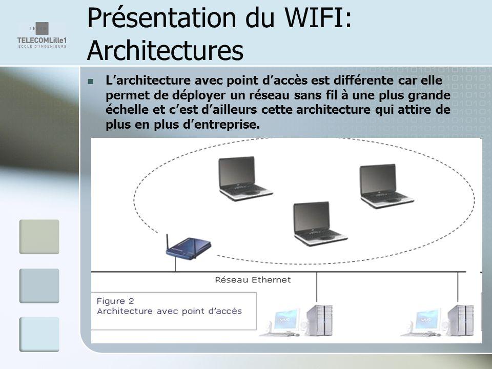 Présentation du WIFI: Architectures Larchitecture avec point daccès est différente car elle permet de déployer un réseau sans fil à une plus grande échelle et cest dailleurs cette architecture qui attire de plus en plus dentreprise.