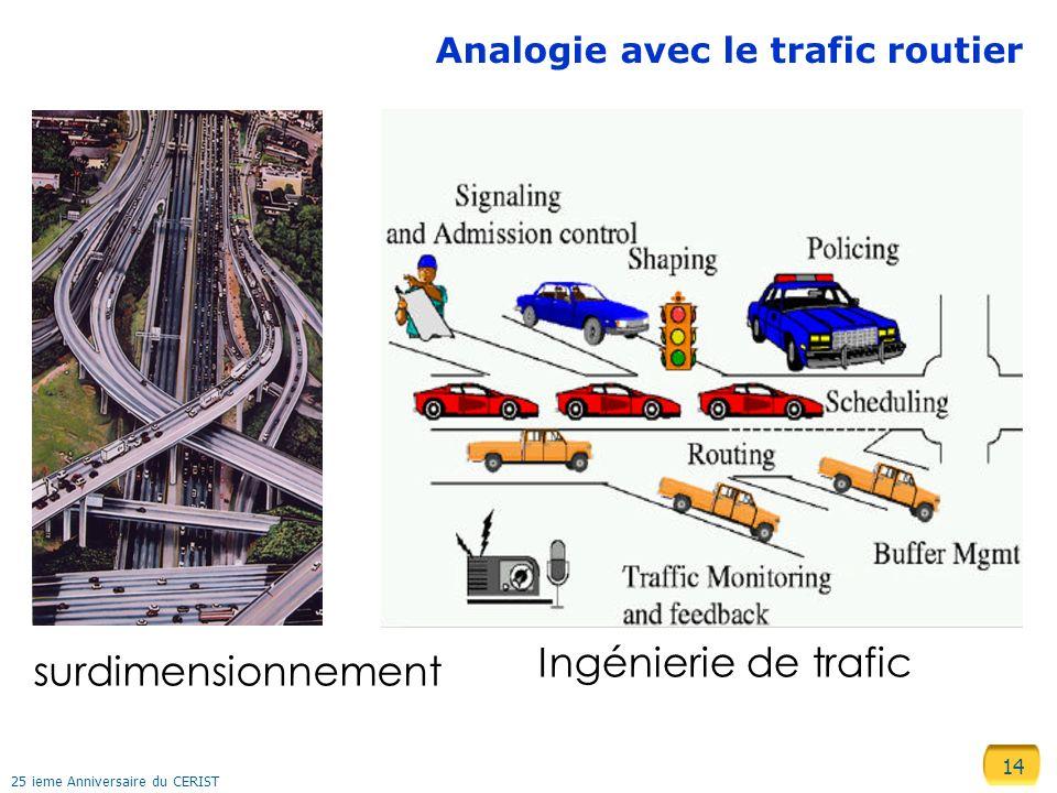 14 25 ieme Anniversaire du CERIST Analogie avec le trafic routier Ingénierie de trafic surdimensionnement