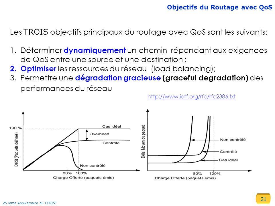 21 25 ieme Anniversaire du CERIST Objectifs du Routage avec QoS Les TROIS objectifs principaux du routage avec QoS sont les suivants: 1.Déterminer dynamiquement un chemin répondant aux exigences de QoS entre une source et une destination ; 2.Optimiser les ressources du réseau (load balancing); 3.Permettre une dégradation gracieuse (graceful degradation) des performances du réseau http://www.ietf.org/rfc/rfc2386.txt