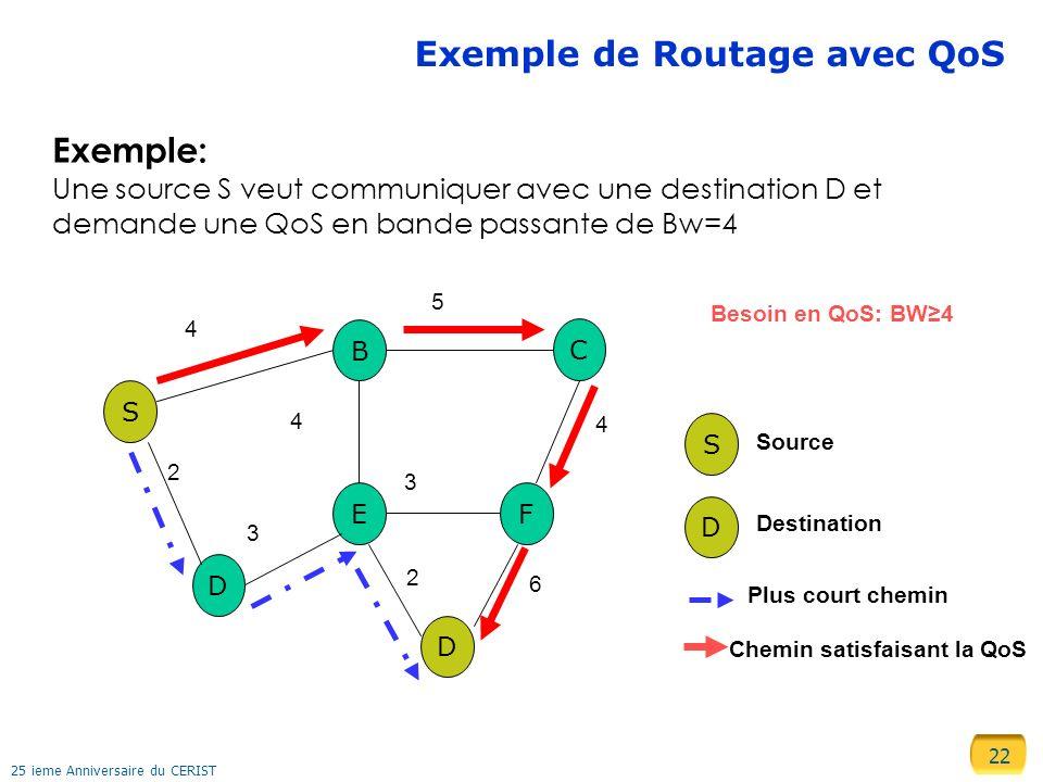 22 25 ieme Anniversaire du CERIST Exemple de Routage avec QoS Chemin satisfaisant la QoS S B C D EF D 2 3 4 2 5 6 4 4 3 Plus court chemin D S Source D
