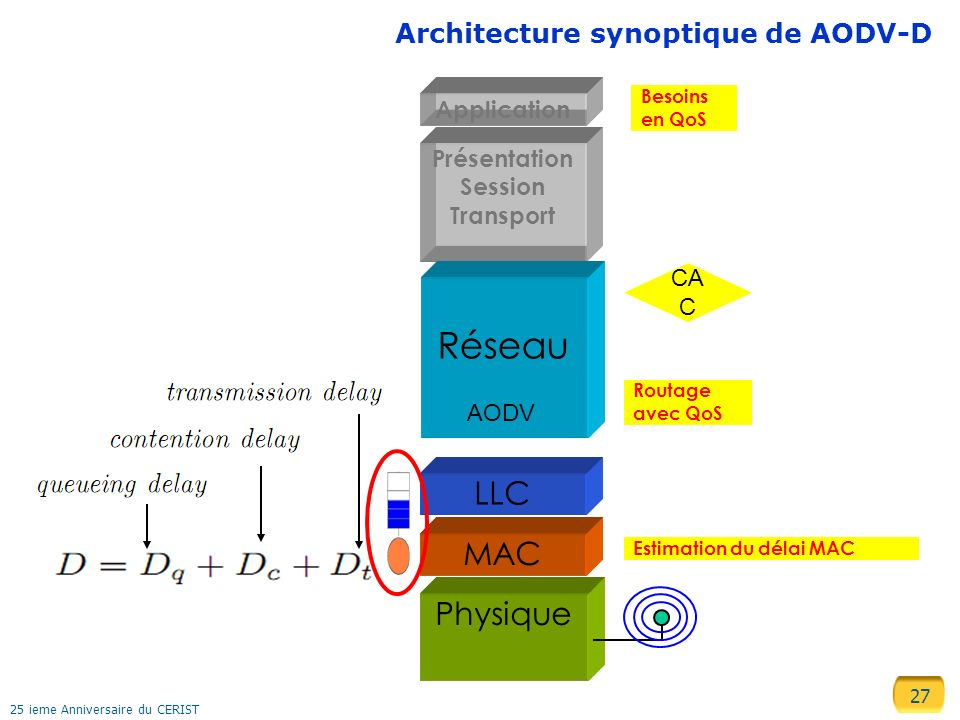 27 25 ieme Anniversaire du CERIST MAC Architecture synoptique de AODV-D Estimation du délai MAC LLC Physique Présentation Session Transport Réseau AOD