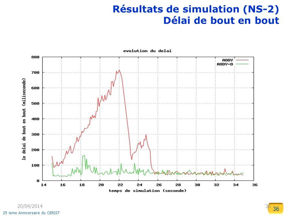 36 25 ieme Anniversaire du CERIST 20/04/2014 36 Résultats de simulation (NS-2) Délai de bout en bout