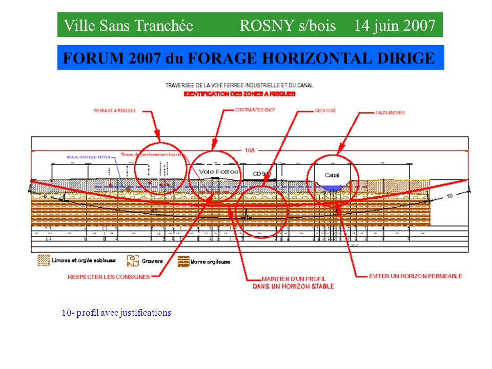FORUM 2007 du FORAGE HORIZONTAL DIRIGE Ville Sans Tranchée ROSNY s/bois 14 juin 2007 10- profil avec justifications