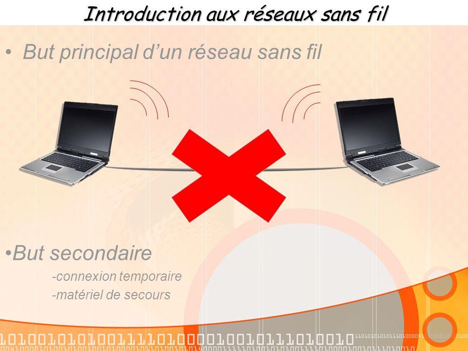 Introduction aux réseaux sans fil Sur le marché il existe 4 catégories différentes de réseaux sans fil qui sont : -les réseaux étendus sans fil (ou WWAN) -les réseaux métropolitains sans fil (ou WMAN) -les réseaux personnels sans fil (ou WPAN) -Les réseaux locaux sans fil (ou WLAN) Réseau à la base de la téléphonie mobile Réseau utilisé pour crée des connexion à haut débit par voie hertzienne Réseau utilisé pour faire communiquer deux appareils entre eux Ex: souris optique Réseau utilisé pour réaliser des réseaux locaux donc parfait pour lutilisation que lon veut en faire -réseau trop important pour notre utilisation -Portée de ce type de réseau trop faible -installation et utilisation trop cher