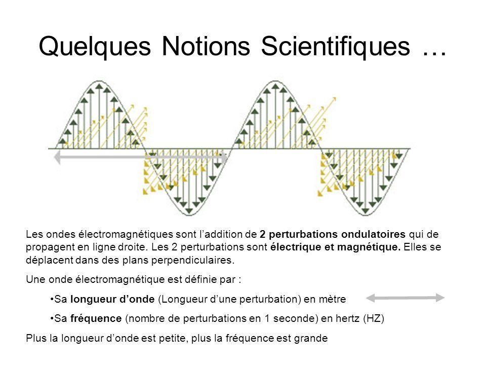 Quelques Notions Scientifiques … Les ondes électromagnétiques sont laddition de 2 perturbations ondulatoires qui de propagent en ligne droite. Les 2 p