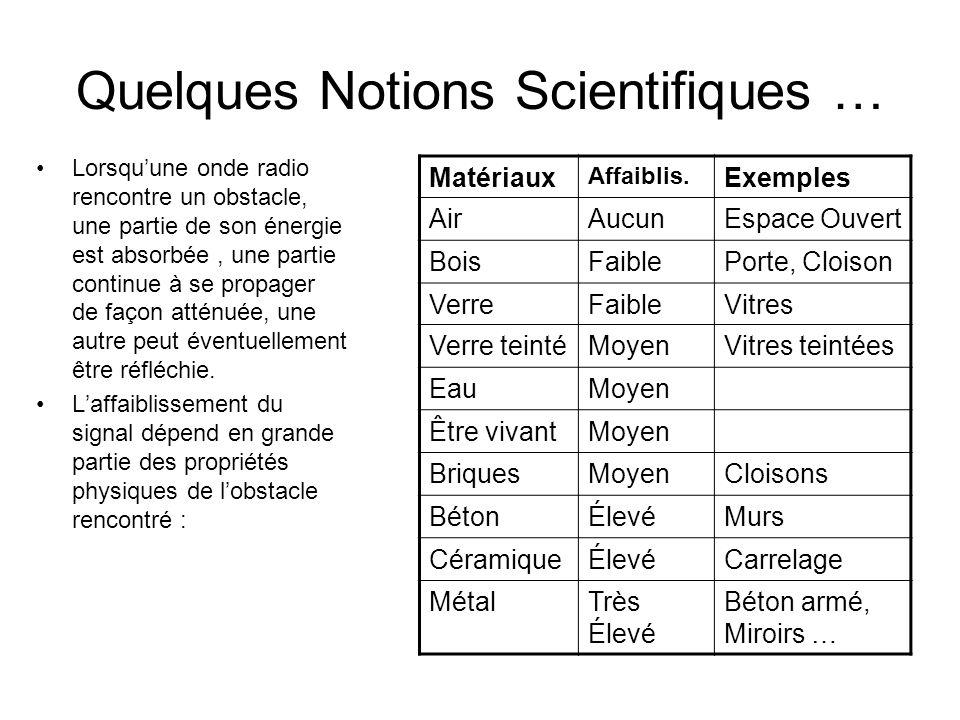 Quelques Notions Scientifiques … Lorsquune onde radio rencontre un obstacle, une partie de son énergie est absorbée, une partie continue à se propager de façon atténuée, une autre peut éventuellement être réfléchie.
