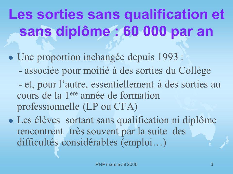 PNP mars avril 20054 Faire échec à léchec à lÉcole Une double origine : le niveau à lentrée au Collège, linadaptation de nos systèmes de formation et dinformation.